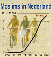 Moslems in Nederland