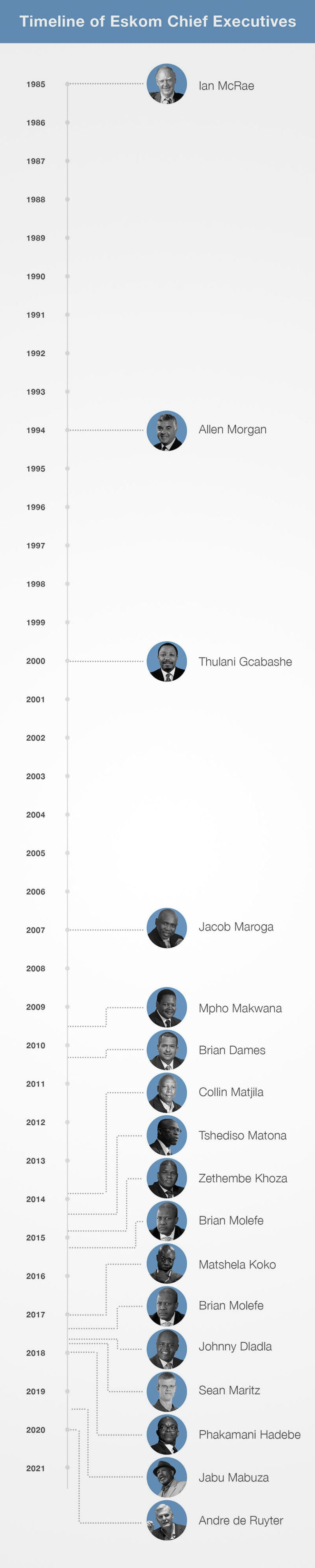 Timeline of Eskom chiefexecutives